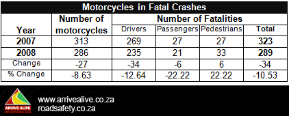 Fewer motorbike fatalities in South Africa 2008!
