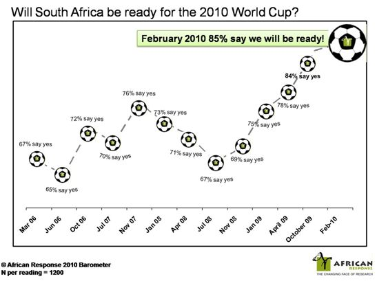 100 days to go:85% of South Africans say we'll be ready for World Cup!