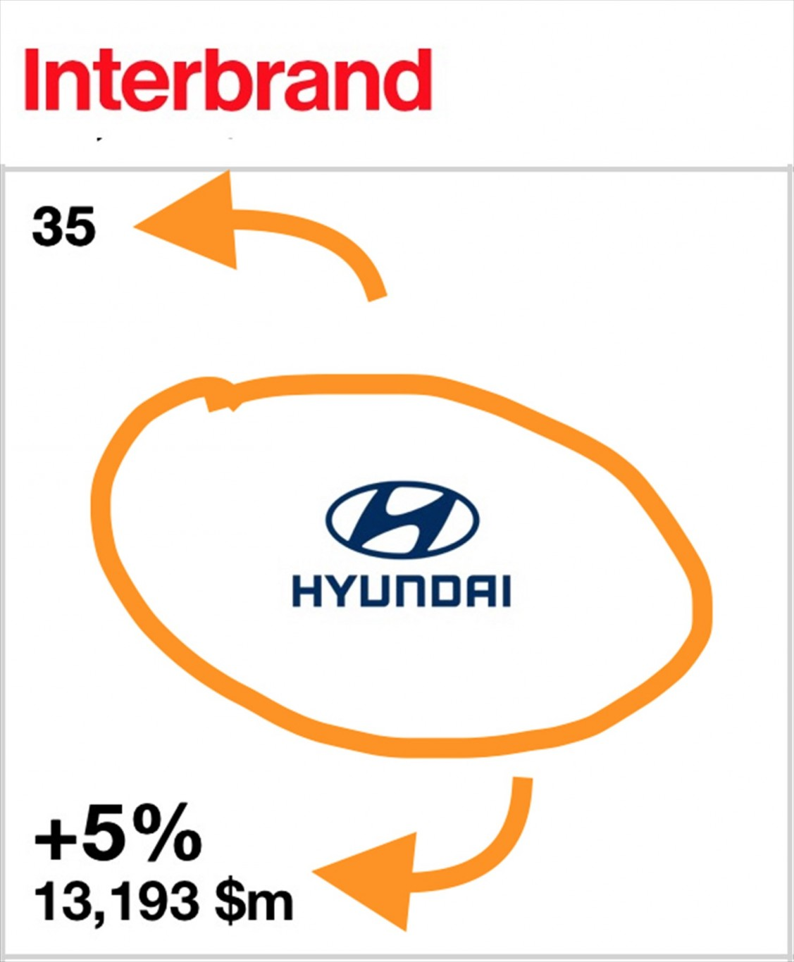 Hyundai again ranked among world's top-valued brands